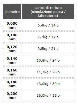 Tubertini Viral Trecciato 8 Fili 150 mt