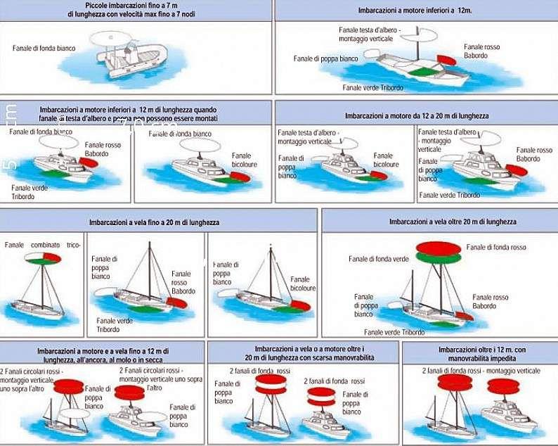 Luci Fanali Di Navigazione Medi Luce Rossa